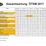 gesamtwertung-oetsm-2017